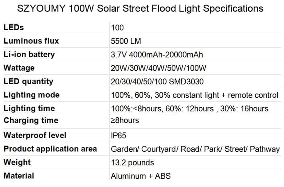 Best Solar Street Lights SZYOUMY 100W Solar Street Flood Light Specifications