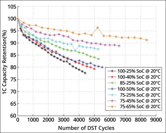 How long do rechargeable solar light batteries last