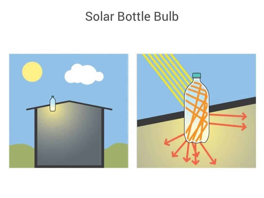 solar light bulb water bottle