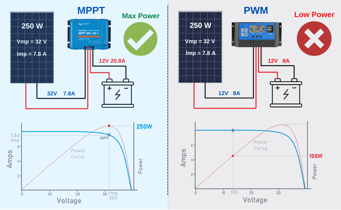 mppt charge controller vs pwm