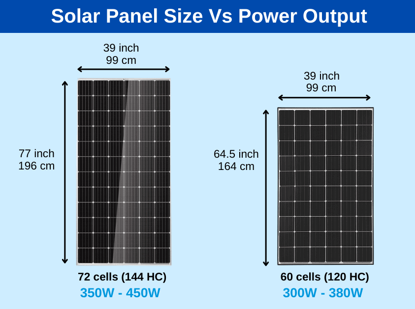 Are all solar panels the same size