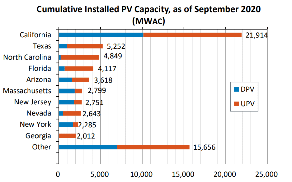Cumulative Installed PV Capacity