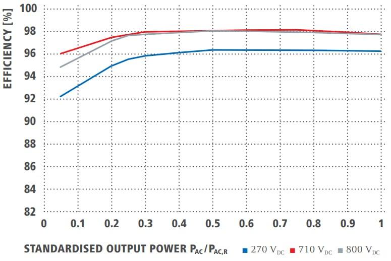 Fronius Primo 6000W Solar Inverter efficiency