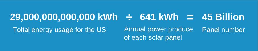 How Many Solar Panels To Power usa