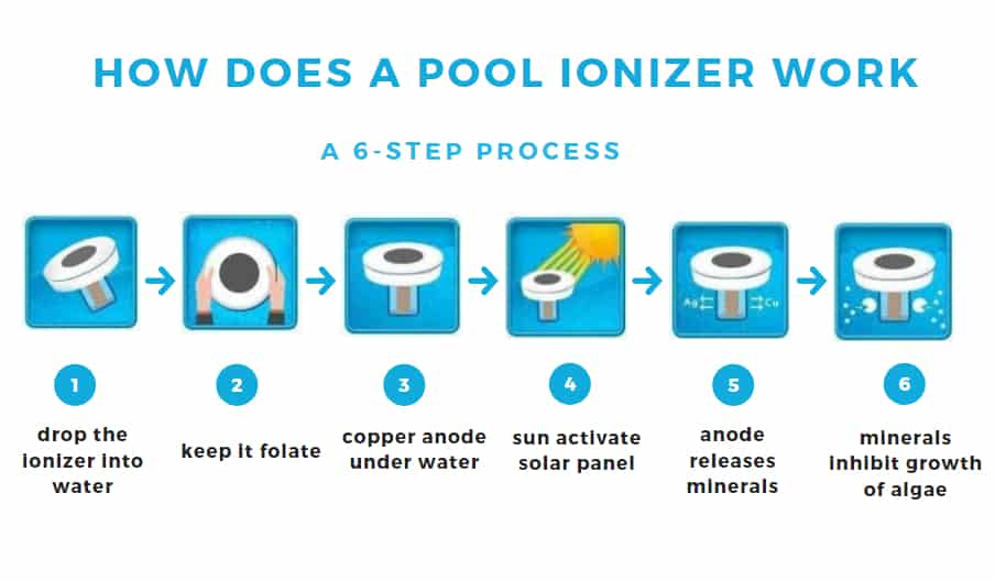 How does a pool ionizer work