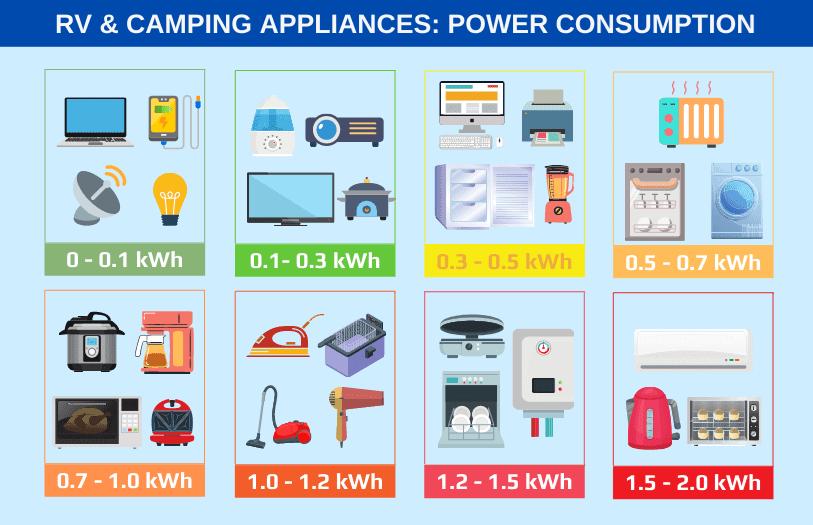 RV APPLIANCES POWER CONSUMPTION