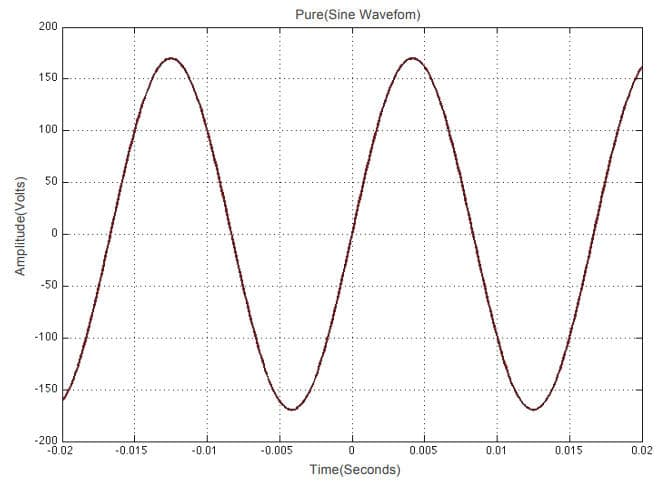 Renogy 1000W Solar Inverter pure sine wave