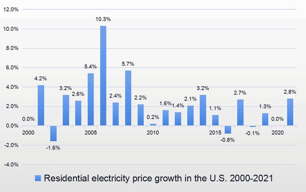Residential electricity price growth