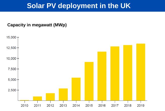 Solar PV deployment in the UK.