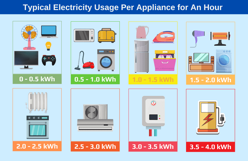 Typical Electricity Usage Per Appliance