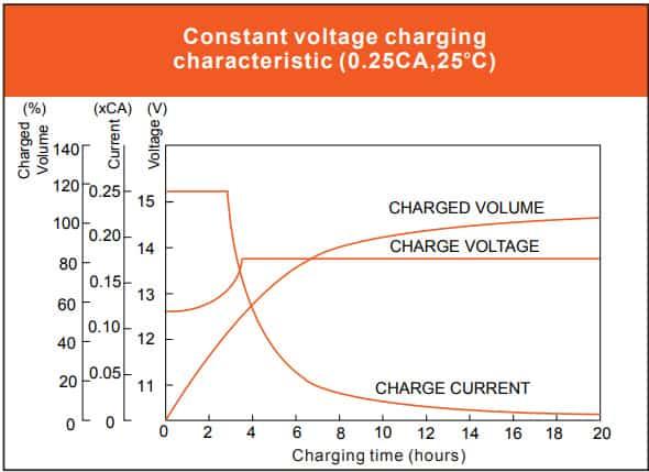 Vmaxtanks 12V 125Ah Deep Cycle Battery constant voltage charging characteristic