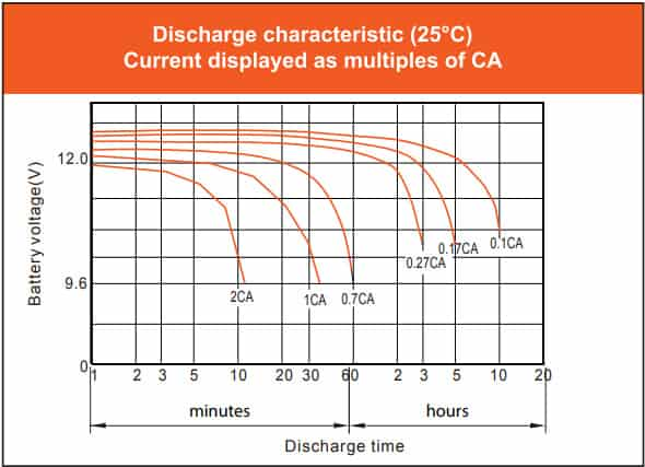 Vmaxtanks 12V 125Ah Deep Cycle Battery discharge characteristic