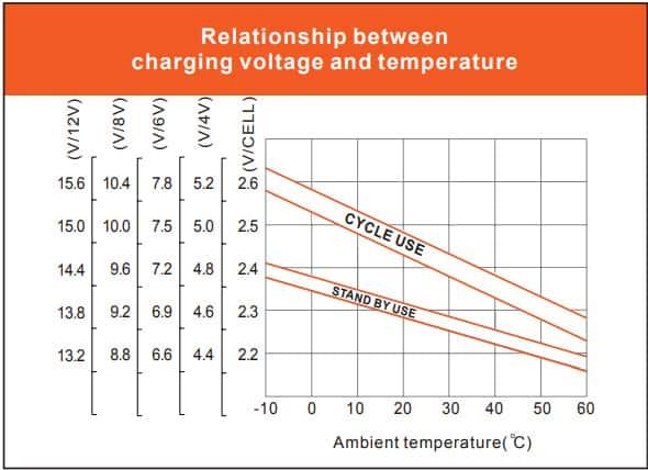 Vmaxtanks 12V 125Ah Deep Cycle Battery relationship between charging voltage and temperature