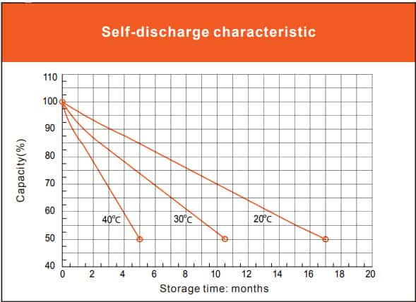 Vmaxtanks 12V 125Ah Deep Cycle Battery self-discharge characteristic