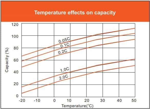 Vmaxtanks 12V 125Ah Deep Cycle Battery temperature effects on capacity