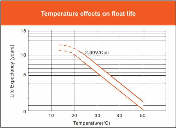 Vmaxtanks 12V 125Ah Deep Cycle Battery temperature effects on floate life