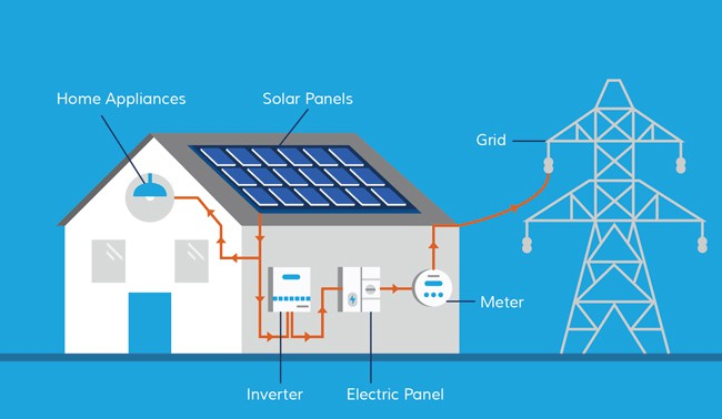 What You ShouldKnow About Solar Panel System