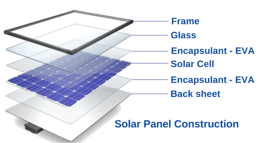 What makes up a solar panel