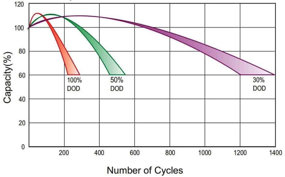 WindyNation 100AH 12V Solar Battery cycle