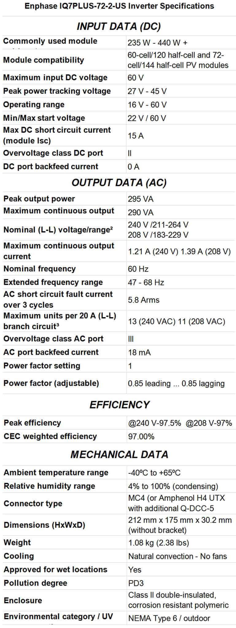 best solar inverters Enphase IQ7PLUS-72-2-US Inverter Specifications