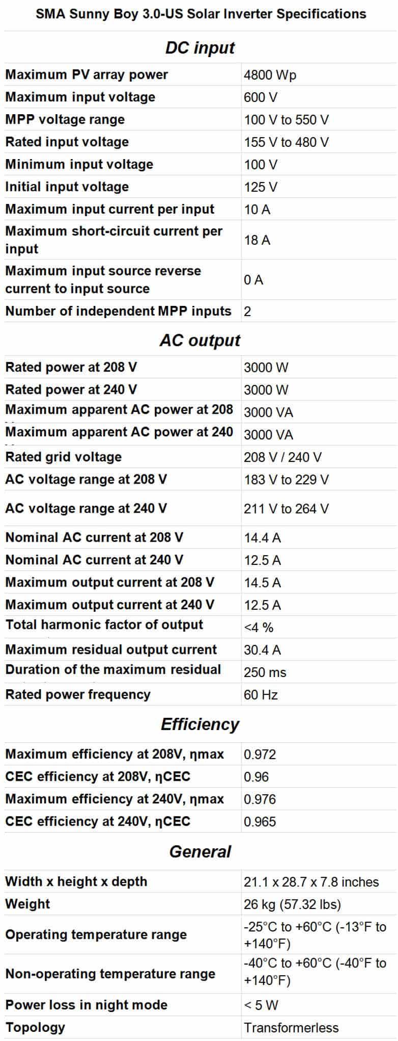 best solar inverters SMA Sunny Boy 3.0-US Solar Inverter Specifications
