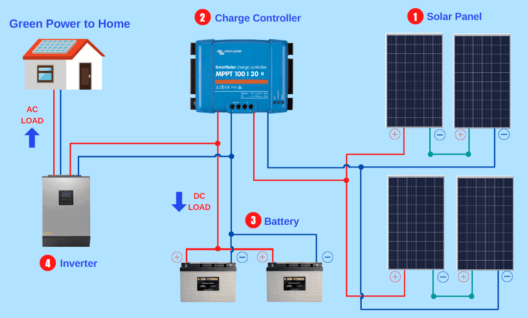 does solar power work on cloudy days