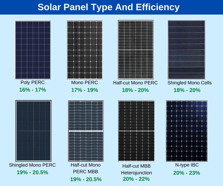 efficiencyof solar cells