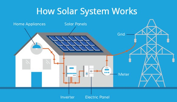 how does solar power work at night