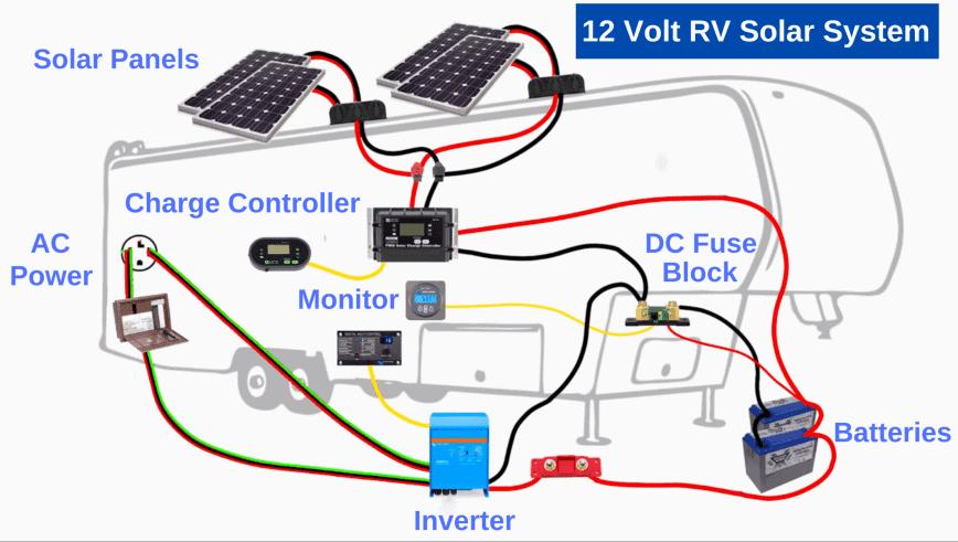 mounting solar panels on rv