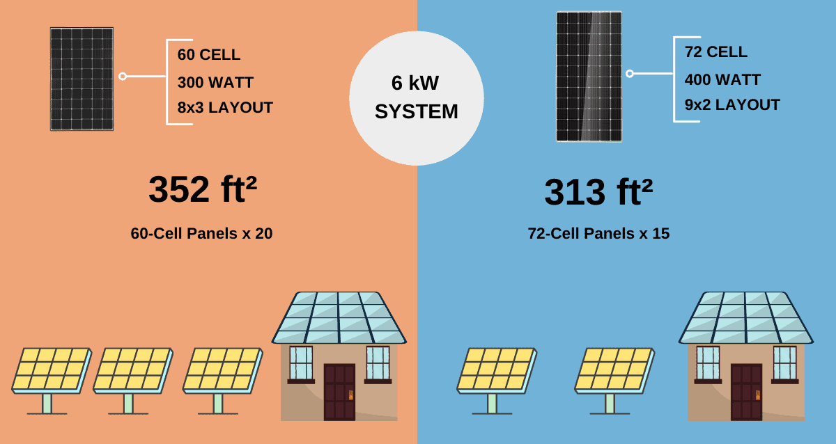 number of solar panels I can fit on my roof