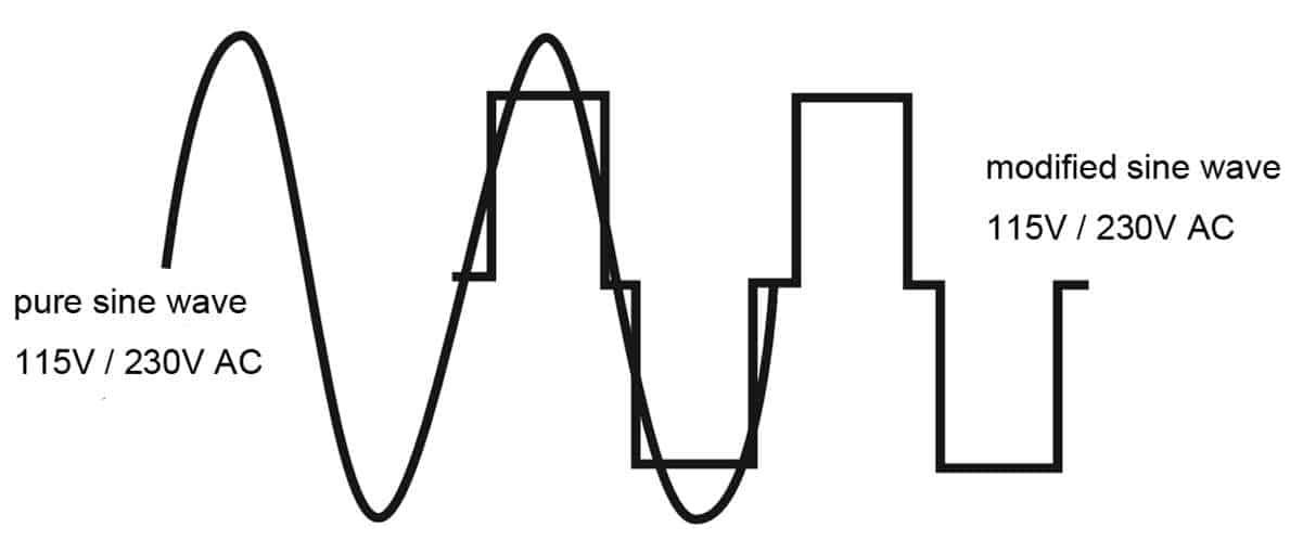 pure sine wave and modified sine wave comparison