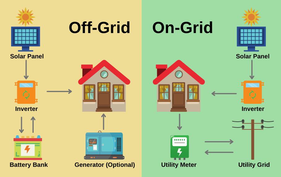 solar panel for 12 volt battery