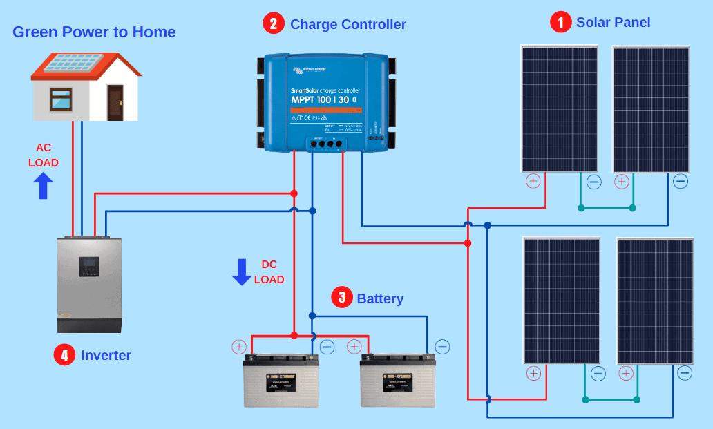 solar panel system diagram