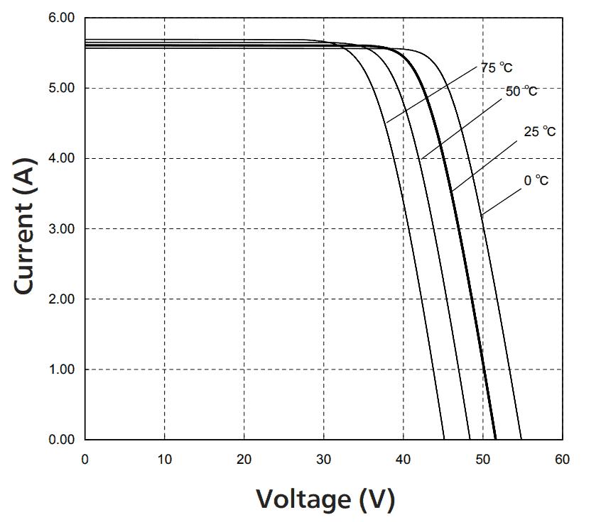 solar panel temperature