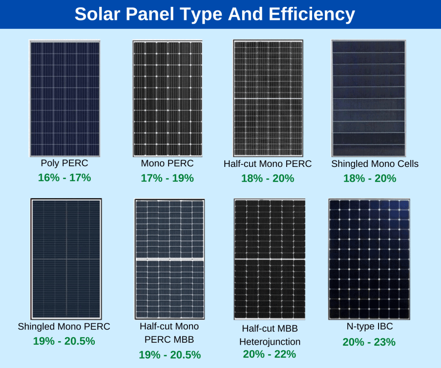 solar panel type and efficiency