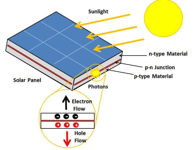 what is the photovoltaic effect