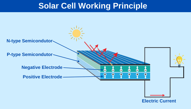 How a photovoltaic cell works