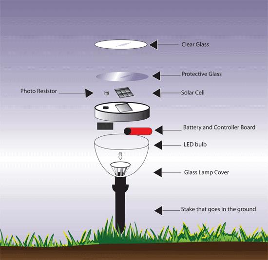 How solar garden lights work