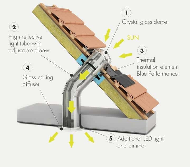 Reassemble the Solar Tube Lighting