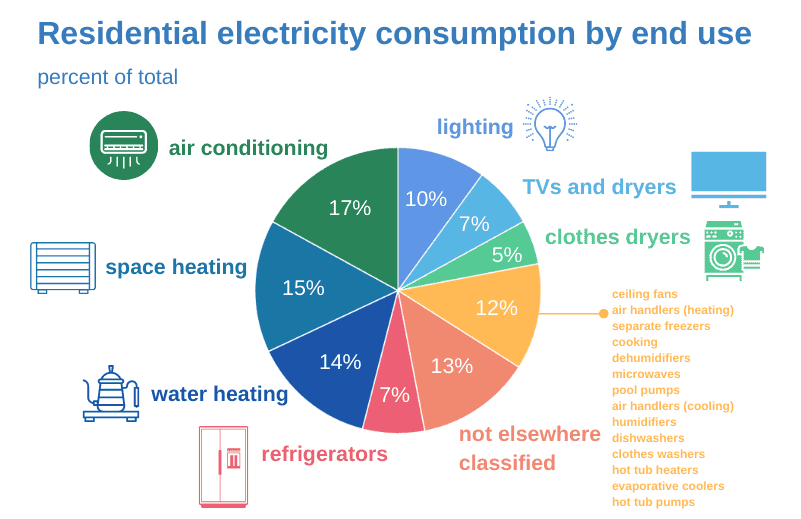 Residential electricity consumption by end use