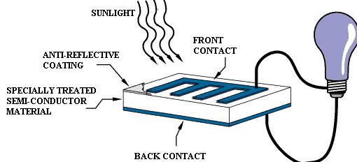 basic solar cell
