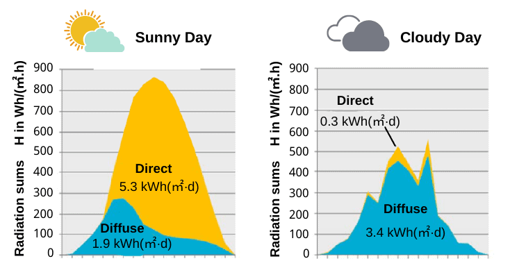 do solar panels work in cloudy day
