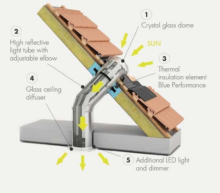 house solar tubes