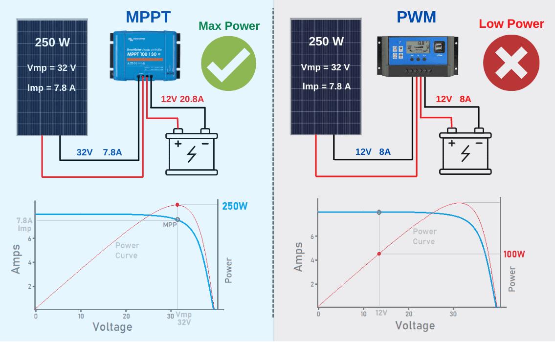 how many solar panels to run a refrigerator
