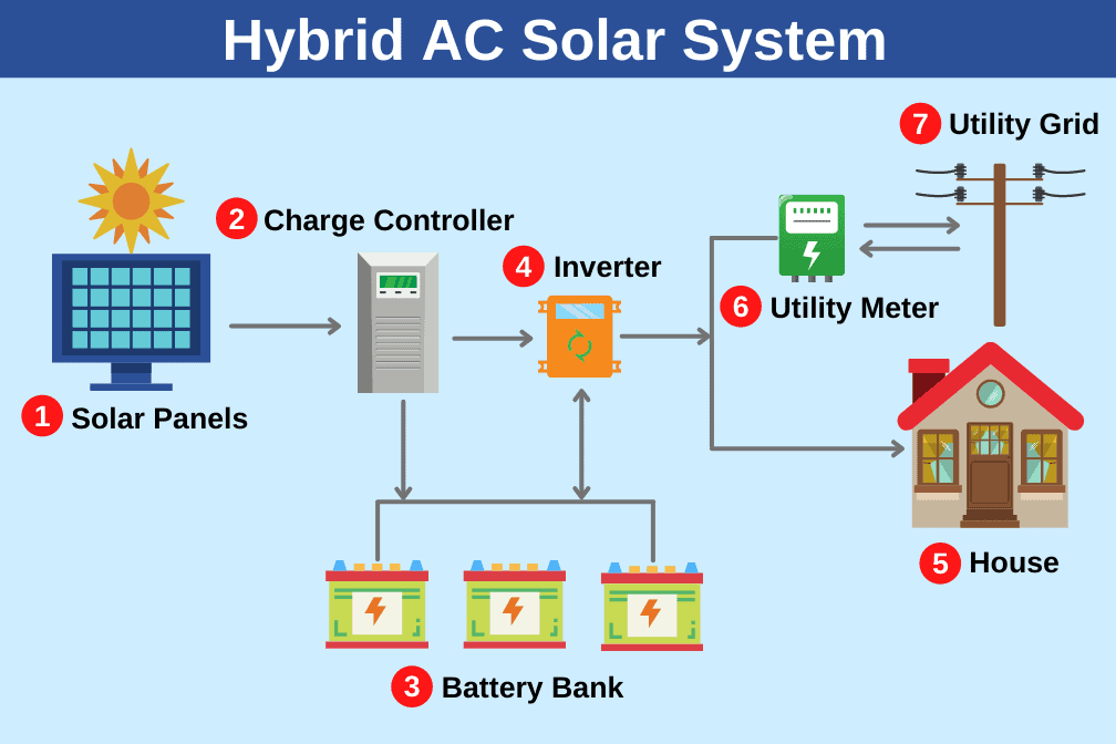 hybird ac solar system