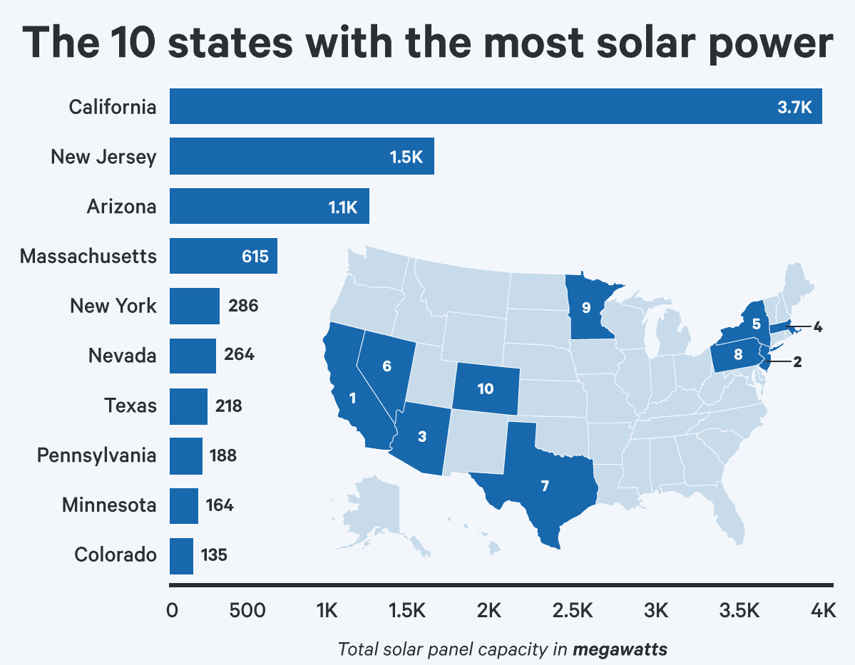 most solar power by states