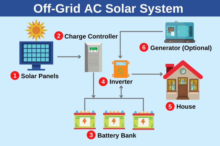 off grid ac solar system