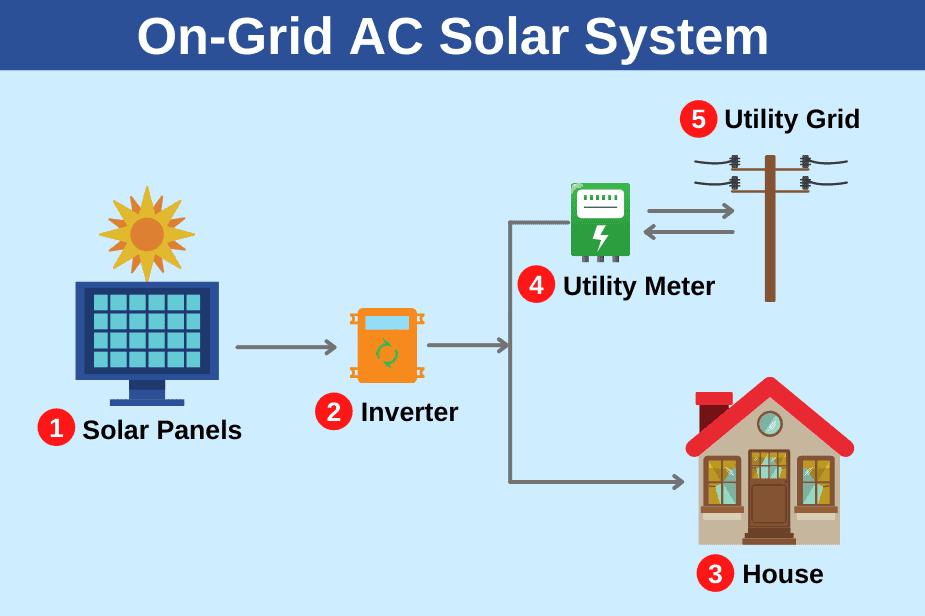 on grid ac solar system
