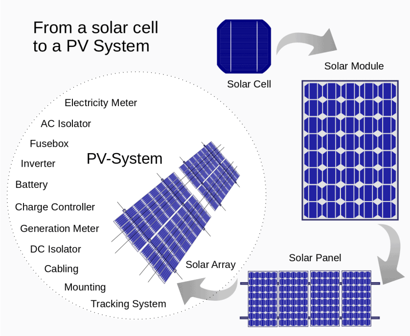 parts of a solar PV system