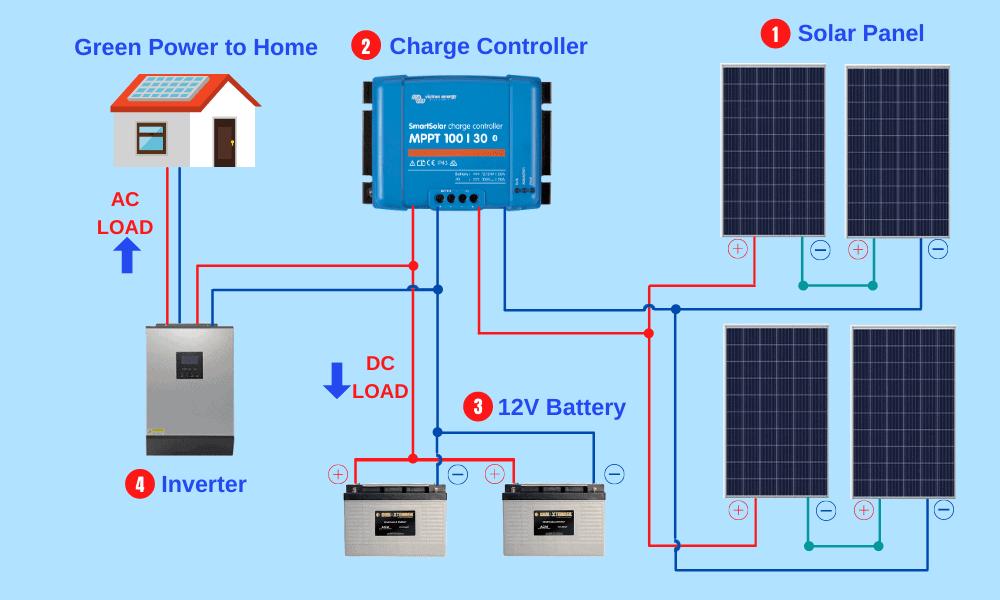solar panel wiring diagrams